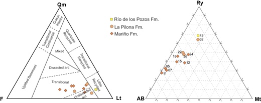 Ternary diagrams illustrating petrographic variations among the Mariño, La Pilona, and Río de los Pozos Formations. (A) Tectonic discrimination diagram (Dickinson et al., 1983) demonstrating that most samples plot in the transitional to undissected fields, due to the high percent of volcanic detritus. Qm—monocrystalline quartz grains, F—feldspar grains, Lt—total lithic grains. (B) Lithics ternary diagram Ry-Mt-AB (Ry—rhyolitic volcanic grains, AB—intermediate and basic volcanic grains, and Mt—metamorphic grains) displaying a distinct trend from 70% AB and <1% Mt to 75% Ry and 15% Mt. This shift reflects the shift in provenance from a predominately Cordillera Principal source in the lower Mariño Formation to Cordillera Frontal in the upper Mariño Formation to Precordillera sources in the La Pilona Formation (for the stratigraphic location of each sample, see Fig. 4).
