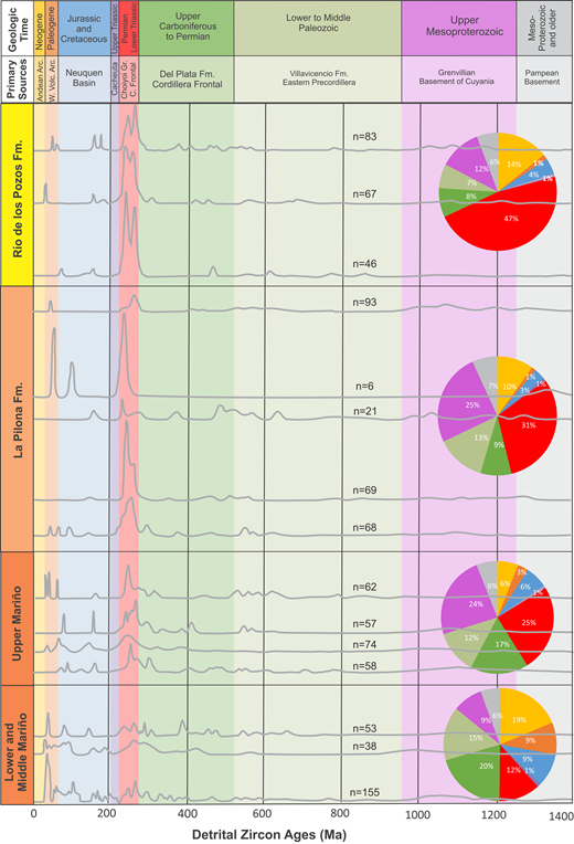 Comparative plot of normalized detrital zircon U/Pb age distributions for Cacheuta basin strata arranged in stratigraphic order. Color bars correspond to probable source regions in the south-central Andes. Pie diagrams display U/Pb detrital data binned according to age and source area to display stratigraphic trends in provenance. Pie diagram colors correspond to the color of the age range of the probable source area as illustrated in the upper banner. C.—Cordillera; Fm—Formation; Gr—Group.