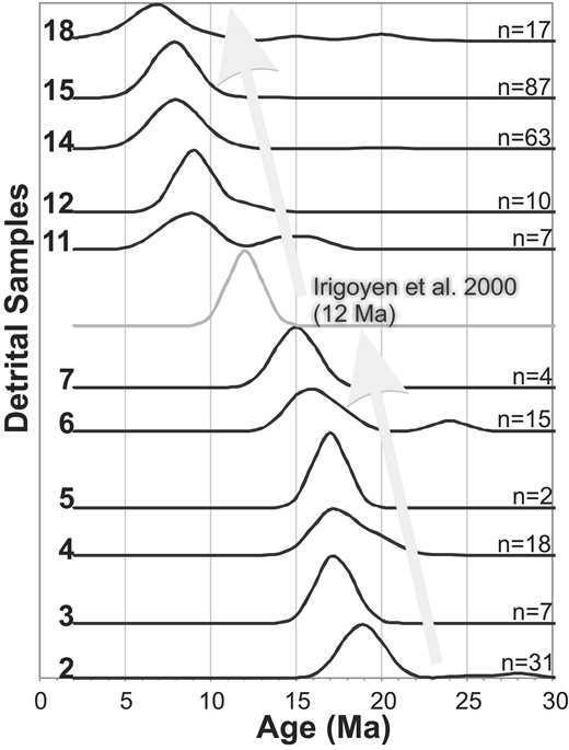 Normal probability plot of Cenozoic U/Pb ages displayed in stratigraphic order from the base of the Mariño Formation to the highest sample located in the middle of Río de los Pozos Formation (n—number of Cenozoic zircons in the peak). Stratigraphically stacked Cenozoic ages depict a distinct decrease in age up section, supporting the interpretation that maximum depositional ages reflect true depositional age of facies.