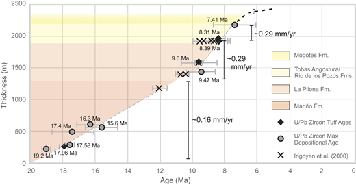 Cacheuta basin subsidence curve. Ages are constrained by U/Pb zircon maximum depositional ages (gray circles), 40Ar-39Ar biotite and hornblende ages from Irigoyen et al. (2000; X-symbol), and U/Pb tuff ages (black diamonds).