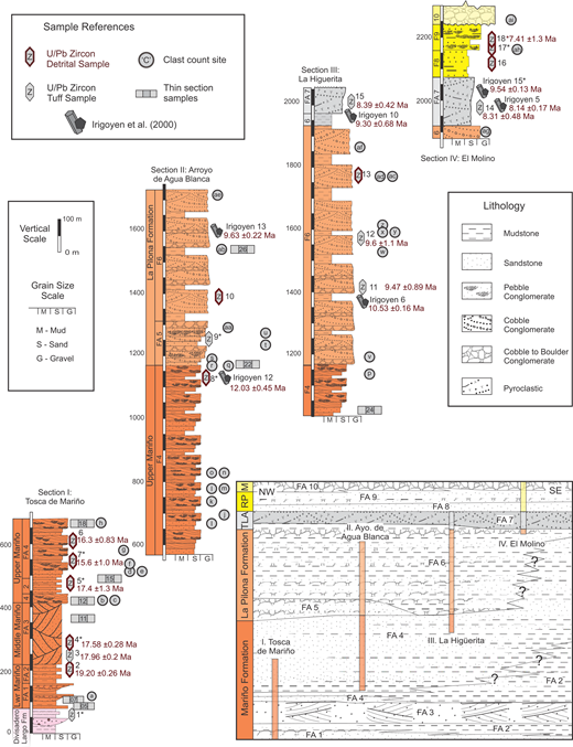Cacheuta Basin stratigraphy displayed in four measured sections. Sections display lithologic changes in the five units: Mariño, La Pilona, Tobas La Angostura (TLA), Rio de los Pozos (RP), and Mogotes (M). Sections were adopted and extended from sections outlined by Irigoyen et al. (2000). Each section displays the vertical changes in lithology, locations of clast count sites and petrographic and detrital zircon samples, and the maximum depositional ages (MDA) and volcanic tuff U/Pb ages. Inset provides schematic interpretation of the distribution of facies associations across the basin. FA1–10—facies association 1–10.