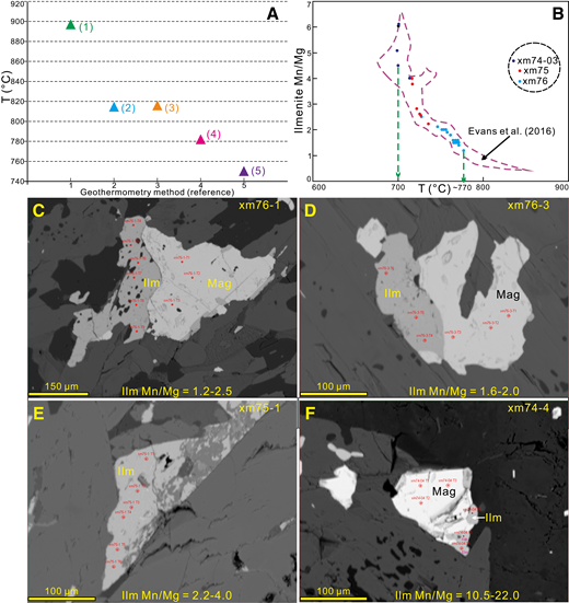 Geothermometry results for the appinite. (A) Results of hornblende and hornblende-plagioclase thermometers, where results were calculated using 1—hornblende-plagioclase thermometer of Blundy and Holland (1990), 2—hornblende thermometer without independent pressure data of Ridolfi and Renzulli (2012), 3—hornblende thermometer with independent pressure data of Ridolfi and Renzulli (2012), 4—hornblende-plagioclase thermometer equation A (with quartz) of Holland and Blundy (1994), and 5—hornblende-plagioclase thermometer equation B (with or without quartz) of Holland and Blundy (1994), respectively. (B) Results of ilmenite thermometer of Evans et al. (2016). (C–F) Backscattered electron (BSE) images showing the analysis spot positions on the ilmenites and magnetites. Abbreviations: Ilm—ilmenite; Mag—magnetite.