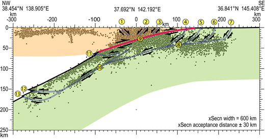 Structural interpretation of a slab-sheet slump superimposed an image of hypocenters adjacent to the cross-section using data from the International Seismological Centre website: Bulletin of the International Seismological Center, 2015, Thatcham, UK, http://www.isc.ac.uk/iscbulletin/. Hypocenter data are taken ipso facto with no attempt at relocation. Normal faults (1, 2, 3) are from the extensional channel, above the megathrust (9). Normal faults (4, 5) are slab faults that cut the megathrust, while normal faults (5, 6, 7) are slab faults further seaward in the slab beneath the outer rise. It is supposed that motion on these faults transfers into movement on a basal detachment (8) that transfers into a detachment (10) parallel to the lowermost of the paired seismic zones observed in the slab beneath Japan. The relative motion of the slumping slab sheet is accommodated by gently dipping toe thrusts in the Benioff zone.
