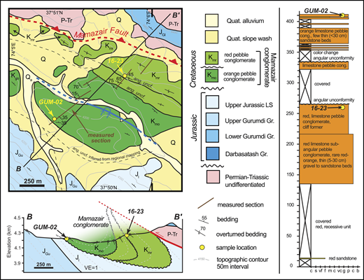 Geologic map, cross section, and measured section of the Mamazair conglomerate located in the footwall of the Mamazair fault. Map location is shown in Figure 3. Quat.—Quaternary; LS—limestone; Gr.—Group; ang. uncf.—angular unconformity; cong.—conglomerate; VE—vertical exaggeration; c—clay; s—silt; vf—very fine; f—fine; m—medium; c—coarse; vc—very coarse; g—granule; p—pebble; c—cobble; b—boulder.