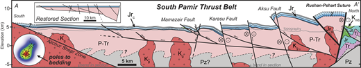 Present-day cross section A–A′ through the South Pamir terrane, location is shown in Figure 3. Inset box at top shows cross-section restoration corresponding to Late Jurassic time, assuming minimal initial relief of the Gurumdi Group. Jc—undifferentiated Jurassic carbonate rocks. Other map units and labels are the same as in Figure 3. Pre-Cenozoic deformation is schematic. No vertical exaggeration. Inset at left is a lower-hemisphere, equal area stereoplot of poles to bedding (black dots) in Jurassic carbonate rocks that have been contoured (colors) using a modified Kamp technique. A complete table of bedding measurements and station locations from the South Pamir is located in Data Repository File DR6.