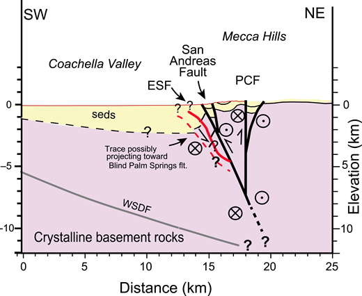 Interpreted cross section through the ESF and mSAF in the Mecca Hills in southern Coachella Valley. Modified from Dorsey and Langenheim (2015) and Sahakian et al. (2016) to include northeast-dipping traces of the ESF that Fuis et al. (2017) imaged seismically in Line 4 along the southwest edge of a San Andreas-centered flower structure in the Mecca Hills. The solid red trace of the ESF in the Mecca Hills is more continuous and reflective than the dashed trace. We infer similar relationships beneath Durmid Hill except that there must be much additional complexity due to numerous cross faults. Maximum thickness of the basin fill was reduced from 5 km to 3 km to honor the new data of Fuis et al. (2017) and Sahakian et al. (2016) about the depth to higher velocity materials. ESF—East Shoreline fault; WSDF—West Salton detachment fault; PCF—Painted Canyon fault; SSAF—Southern San Andreas fault. See Figure 1 for locations of the cross section and line 4.