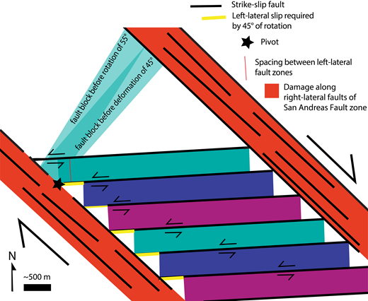 Simplified sketch of a physical block model that we created to relate left-lateral slip to block rotation. Fault-bounded blocks within this ladder structure have the length scales that match east-striking cross-faults in southern Durmid Hill (Fig. 2A). The current geometry is depicted with opaque colors, and adjacent blocks of rock have unique colors for clarity. Two possible restored geometries of the uppermost fault block are shown with a transparency. The uppermost teal fault-block must have rotated roughly 55° clockwise to restore the left-lateral separation of numerous mapped marker beds in the Brawley Formation (Fig. 4; Markowski, 2016). The blue bed in Figure 5, for example, was displaced almost 1 km. A simple rule of thumb is shown: The spacing between cross faults equals the left-slip across them, when 45° of clockwise block rotation has accrued. See the text for more discussion.