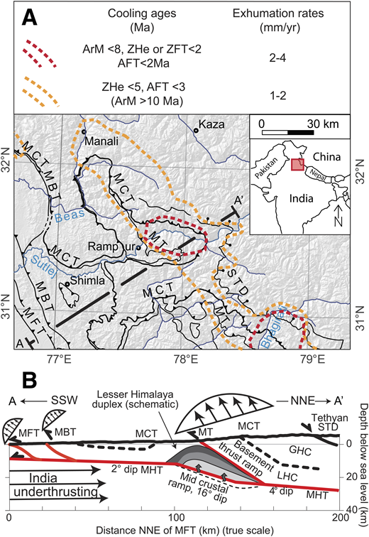 Schematic pattern of tectonic deformation and exhumation across the Indian southern Himalayan front since the late Miocene until present day, based on thermochronologic data and thermal modeling (Thiede and Ehlers 2013; Thiede et al., 2017; Stübner et al., 2018): (A) in map view and (B) cross section (modified from Caldwell et al., 2013). Black arrows indicate contribution of overthrusting within the Himalayan wedge (∼25% of total shortening) and underthrusting component of India (75%) (Lavé and Avouac, 2001). Profile crossing the Himalaya along the Sutlej Valley (Profile A−A′) is representative of the western end of the central Himalaya. Here, the rapid exhumation (1–4 mm/yr) of the high-grade metamorphic core along the southern front of the High Himalaya accommodates about ∼50–75% of total overthrusting component. Abbreviations: AFT—apatite fission track; ArM—white mica 40Ar/39Ar date; GHC—Greater Himalayan Crystalline; LHC—Lesser Himalayan Crystalline; MBT—Main Boundary Thrust; MCT—Main Central Thrust; MFT—Main Frontal Thrust; MHT—Main Himalayan Thrust; MT—Munsiari Thrust; STD—South Tibetan Detachment System; ZHe—zircon 238U-232Th/4He dating; ZFT—zircon fission track.