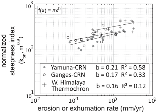 Correlation between millennial-timescale erosion rates derived from cosmogenic radionuclide measurements (Olen et al., 2016; Scherler et al., 2014) and Ma-timescale exhumation rates derived from thermochronologic data combined with thermal modeling (Thiede et al., 2009; Thiede and Ehlers, 2013; Thiede et al., 2017; Stübner et al., 2018) and catchment-averaged steepness indices. Despite differences in timescales, we observe a positive correlation between averaged normalized steepness indices and modeled exhumation denudation rates. ksn—normalized steepness index; m—reference concavity; b, a, x—variables in the regression function f(x); R2—root mean square error; CRN—Cosmogenic radio nuclide data.