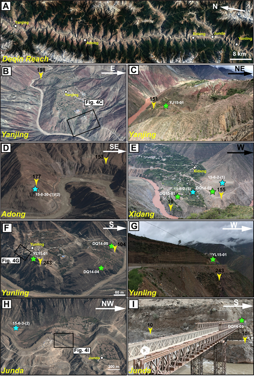 (A) Google Earth™ image showing the distribution of fluvial terraces along the Deqin reach. (B) Google Earth™ image at Yanjing showing the flat and extensive terrace tread at ∼300 m above the Lancang River. Black boxes indicate the locations for part C. (C) Field picture showing the boundary between bedrock strath and overlying terrace alluvium at 151 m south of Yanjing. Terrace alluvium includes fluvial conglomerate and sand layers and the overlying colluvial deposits. Location of sample YJ15–01 is also shown. (D) Google Earth™ image east of Adong showing the bedrock platform at ∼177 m, locally covered by 2-m-thick fluvial pebble gravels. Cosmogenic radionuclide (CRN) samples 15–8-30-(1) and 15–8-30-(2) are marked by cyan stars. (E) Field picture showing three levels of fluvial terraces at Xidang on the Deqin reach with two levels of bedrock straths at 155 m and 16 m. Green stars show locations of optically stimulated luminescence (OSL) samples DQ14–02 and DQ15–01, and cyan stars show locations for CRN samples 15–6-2-(1) and 15–6-2-(5). (F) Google Earth™ image for two levels of fluvial terraces at Yunling with bedrock straths at 243 and 104 m. Black box shows the location of part G, while green stars indicate locations of OSL samples YL15–01, DQ14–05, and DQ14–04. (G) Field picture of the eastern bank of the Lancang River at Yunling showing the boundary between bedrock strath and overlying terrace deposits at 243 m with OSL sample YL15–01 marked by green star. (H) Google Earth™ image showing three levels of fluvial terraces at Junda. Black boxes mark the location for field picture in part I, while cyan star marks the location of sample 15–6-3-(2). (I) Field picture for the eastern bank of the Lancang River at Junda showing fluvial conglomerate interbedded with sand lens overlying 10 m bedrock strath with sample DQ14–03 marked by green star.