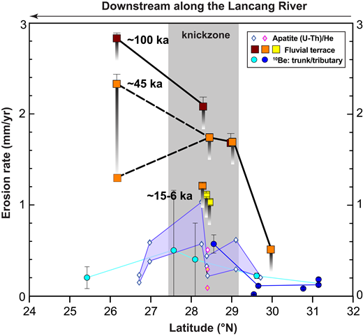 Comparison among erosion rates estimated by three techniques along the Lancang River, including apatite (U-Th)/He dating shown as blue diamonds filled with white color from Yang et al. (2016), and purple diamonds filled with white color for river valley samples and yellow color for ridge-top samples from Liu-Zeng et al. (2018), detrital 10Be concentrations for both main trunks (intermediate reaches, circles filled with cyan color) and tributaries (circles filled with dark-blue color; Henck et al., 2011), and fluvial terraces in this study (squares). The upper bound value of river incision rate is marked by a square with a gray-gradient strip showing the uncertainty, which is mainly due to the time lag between strath formation and terrace sediment deposition.