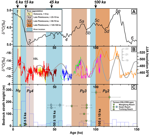 (A) Isotopic composition of the oceans viewed at the time scale of 0–150 k.y., modified after Lisiecki and Raymo (2005). Labels next to peaks and troughs refer to isotopic stages. Stage 5e, for example, represents the last interglacial period. (B) Terrestrial cave speleothem δ18O values from Xiaobailong Cave (XBL) in southeast Tibet (Cai et al., 2015). Gray line shows the summer insolation at 30°N integrated over June, July, and August (JJA) as calculated by Berger and Loutre (1991) for the last 10 m.y. (C) Plot of optically stimulated luminescence (OSL) and cosmogenic radionuclide (CRN) ages vs. bedrock strath heights for fluvial terraces in this study, and histogram of glacial deposit ages in southeast Tibet (Fu et al., 2013, and reference therein). See Figure 2 for deposit abbreviations.