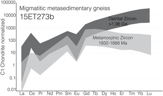 C1 chondrite–normalized (Sun and McDonough, 1989) rare earth element (REE) spider plot for metamorphic zircon (light-gray field, n = 39) and detrital zircon cores (gray field, n = 18) in sample 15ET273b. Metamorphic zircon crystals have a distinct steepening and shallowing of the light REEs and heavy REEs, respectively, relative to the trend for the detrital zircon.