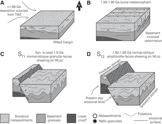 Block schematic of Paleoproterozoic events in the Wholdaia Lake region. (A) Younger than 1.98 Ga westerly sourced deposition (sourced from exhumation of the Taltson magmatic zone [TMZ]) of protoliths to the Snowbird domain metasedimentary rocks on a possible rifted margin. (B) 1.93–1.90 Ga thrusting, burial metamorphism, and thick-skinned deformation involving basement gneisses. (C) Syn– to post–1.9 Ga development of the northeast-trending first transposition foliation (ST1) and normal-oblique granulite-facies shearing along the Wholdaia Lake shear zone (WLsz). (D) 1.90–1.86 Ga normal-oblique amphibolite-facies shearing on the WLsz (ST2) juxtaposing footwall mafic granulites and hanging-wall (Snowbird domain) metasedimentary rocks.