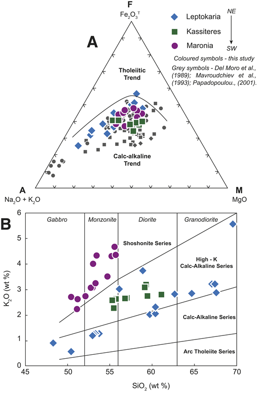 (A) AFM plot of the Maronia Magmatic Corridor (MMC) suite after Irvine and Baragar (1971); the samples plot on a calc-alkaline trend but vary to higher MgO fractions than would typically be expected. (B) A K2O versus SiO2 plot with rock-type classification after Peccerillo and Taylor (1976). The MMC samples range from 47–70 wt% SiO2 (this study) with a more restricted range of compositions, 51–56 wt% SiO2 at Maronia. Samples of the Leptokaria cumulate can be distinguished from the main Leptokaria trend from 48 to 54 wt% SiO2 and have the lowest alkali component. The Maronia suite can be clearly distinguished from the Kassiteres and Leptokaria samples by elevated K2O, falling along a shoshonitic trend, while the Kassiteres and Leptokaria are moderately potassic on a high-K calc-alkaline trend.