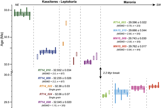 Geochronology dates for individual zircon crystals from Leptokaria–Kassiteres and Maronia. The solid bars represent analyses used to calculate the youngest single population from each sample and represent 2σ uncertainties; the open bars also represent 2σ uncertainties but are analyses that have been rejected from the youngest populations. There is a distinct temporal break between the age of crystallization of Kassiteres–Leptokaria between 33 and 32 Ma and Maronia between 30 and 29.5 Ma. MSWD—mean square weighted deviation.