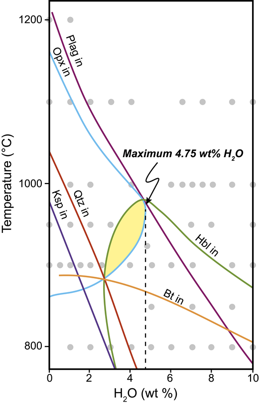 Phase relations of synthetic granodiorite (R5 + 10M1) at 800 MPa, expanded from figure 4A inNaney (1983). The colored lines indicate the stability field of each phase. Phase abbreviations: Plag—plagioclase; Opx—orthopyroxene; Hbl—hornblende; Qtz—quartz; Ksp—alkali feldspar; Bt—biotite. Each gray circle indicates an experiment performed by Naney (1983). The synthetic granodiorite has a similar composition to samples RT14_010 and LB15_004, and the hornblende-biotite granodiorite sample it is based on is similar in composition to LC15_003. Our whole-rock geochemistry trace elements and rare earth element patterns indicate plagioclase and pyroxene are the primary minerals controlling deep crustal fractionation of the Kassiteres-Leptokaria suite. The yellow shaded area indicates the Plag + Opx + Hbl stability field for this composition and indicates a maximum water content of 4.75wt% H2O.