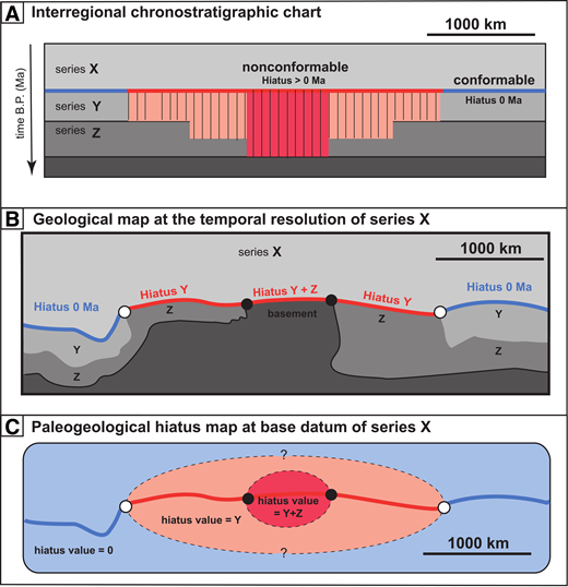 """Schematic plots showing internally consistent diagrams and maps of hiatus area in time and space at the temporal resolution of geological series. (A) Interregional chronostratigraphic section showing a laterally connected hiatus surface with varying intensity """"Y"""" and """"Y + Z."""" (B) Geological map derived from the information on the chronostratigraphic chart shown above. (C) Hiatus area map derived from the chart constituting an uncalibrated proxy for paleotopography (Friedrich, 2019). Blue color refers to region where the base of series X rests conformably on older series; red colors mark regions of hiatus area at the base of series X. Dashed lines—the information compiled on chronostratigraphic charts is limited to one spatial dimension and time. To map the information synthesized on charts onto maps would require additional hiatus anchor points and/or integration of other spatial data."""