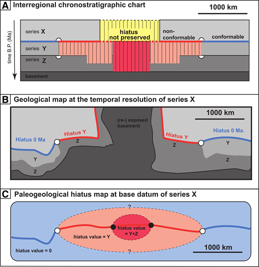 Same as Figure 3 but with the effects of erosion across a central region. Note the scale bar, representing continental regions that are beyond the size of field study and sampling regions typically covered in individual studies, such as those in Greenland, the Scandes, or the British Isles addressed in the text. (A) Interregional chronostratigraphic section. Yellow—region affected by erosion of series X or prolonged uplift, which would have resulted in nondeposition of series X in this location. Note that our hiatus mapping method, which is based on anchor points and maps is not affected by smaller regions of erosion of the base datum. (B) Geological map showing the effects of erosion across a central region by (re-) exposing basement rocks. (C) Hiatus area map derived from the geological map showing an area of eroded hiatus. Because our paleogeological hiatus mapping method is based on anchor points and hiatus intensity values, it is not sensitive to smaller regions of erosion between two anchor points. Dashed lines—the information compiled on chronostratigraphic charts is limited to one spatial dimension and time. To map the information synthesized on charts onto maps would require additional hiatus anchor points and/or integration of other spatial data.
