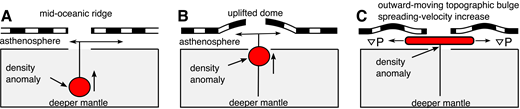 Sequential cartoons showing the proposed mechanism of coeval spreading rate increase and uplift of adjacent lithosphere. (A) The ascent of hotter and less dense mantle material causes uplift focused at the breakup area. (B) As the density anomaly reaches asthenosphere, it causes an unstable pressure-driven lateral flow. (C) This flow results in increased spreading velocity and dynamic topography migrating away from the ridge.