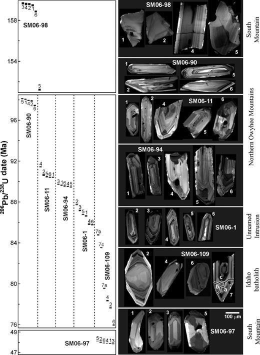 Left: U-Pb age of zircon grains and fragments. Note: Two breaks in time occur between 49 and 76 Ma and 99 Ma and 150 Ma. Samples SM06-97 and SM06-98 are from South Mountain, SM06-90 is from Chipmunk Meadow Intrusive Suite, SM06‑11 is from Whiskey Ridge tonalite, SM06-94 is from Wilson Peak granodiorite, SM06-1 is from an eastern unnamed intrusion, and SM06-109 is from the eastern Owyhee Mountains, inferred to be Idaho batholith proper. Error bars on the dates are 2σ. Right: Cathodoluminescence (CL) images of zircon grains, with numbers corresponding with those to the left.