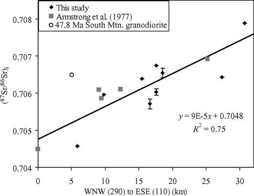 Plot of (87Sr/86Sr)i versus distance. Distance is measured perpendicular to the shear zone boundaries (along a traverse trending 110°). Samples from this study are denoted by solid black diamonds, and samples from Armstrong et al. (1977) study are plotted as gray squares. Larger error bars are a result of the unknown age of some of the intrusive units, which are estimated to have an error of ±20 m.y. Black line is the best-fit line of the data, and the equation for this line and the R2 value are in the lower right of the plot.