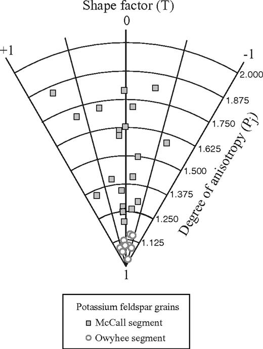 Hsu plot showing degree of anisotropy versus shape factor based on shape-preferred orientation (SPO) analyses of K-feldspar grains for the Owyhee and McCall segments. Owyhee segment samples have a much lower Pj relative to the McCall segment. SPO analysis for the McCall segment is from Giorgis and Tikoff (2004).