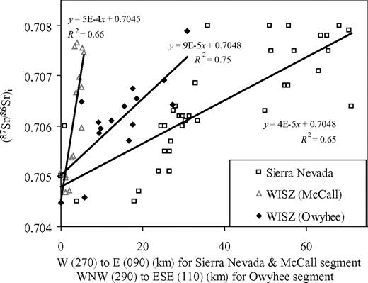 Plot comparing variation in (87Sr/86Sr)i from west to east. Owyhee segment data are denoted by black diamonds and are presented on a traverse trending 110°. McCall segment data are denoted by hollow gray triangles, and Sierra Nevada batholith data are denoted by hollow black squares (Giorgis et al., 2005b). Both data sets are presented on a traverse oriented east-west. Black lines are the best-fit lines for each of the data sets. WISZ—western Idaho shear zone.