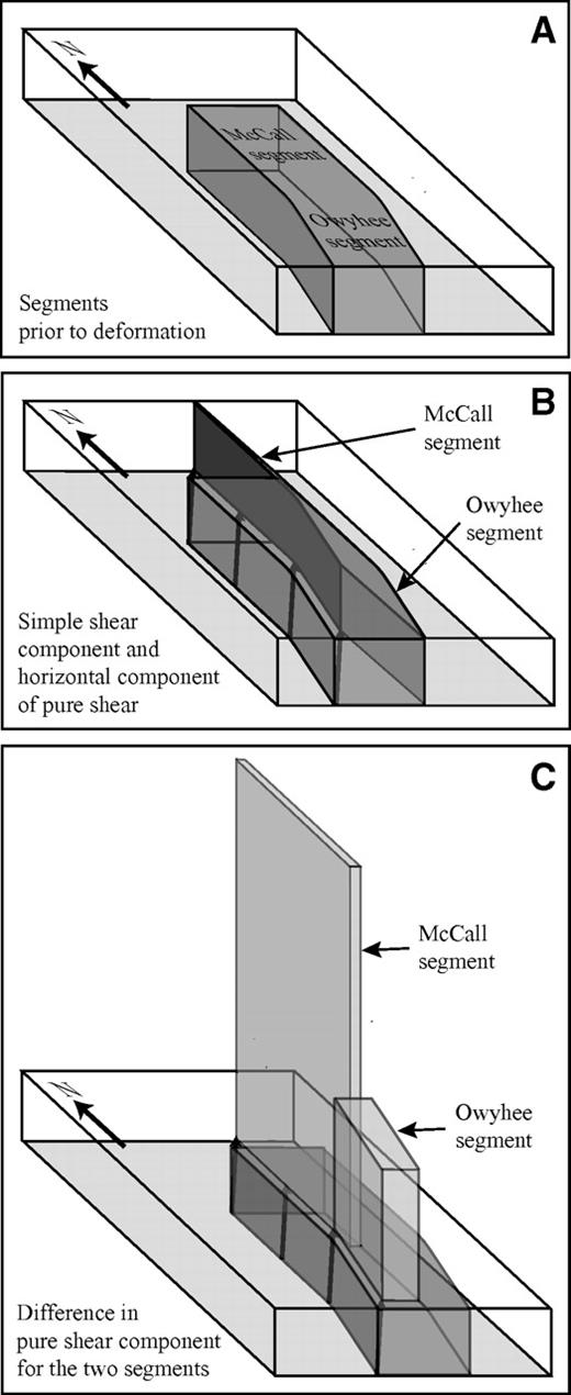 (A) Three-dimensional view of western Idaho shear zone prior to deformation. Dark-gray area corresponds to original width of the shear zone. (B) Map view of variation in simple shear component and horizontal pure shear component of deformation for the two segments. Arrows show consistent displacement vector along the shear zone. Note differences in final widths for the two segments. (C) Illustration of differences in vertical and horizontal components of only the pure shear deformation for the two segments.