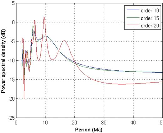 Power spectrum for the global magmatic flux since 70 Ma (based on Table 4, filtered cumulative count per year). The power density spectrum was estimated using the Burg parametric spectral estimation algorithm from the Matlab Signal Processing Toolbox. The Burg algorithm estimates the spectral content by fitting an autoregressive (AR) linear prediction filter model of a given order to the signal. The highest order used in our case was 20. Any linear trend (including the average) was removed from the data before spectral estimation. We also show results for two lower-order models, noting that the ∼5 m.y. and ∼10 m.y. trends appear to be robust features in all three estimates, whereas the ∼15 m.y. peak only appears when we push the order toward the higher end.