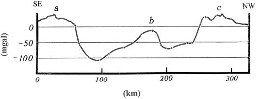 Free-air gravity anomaly profile of the Wilkes Land anomaly in the vicinity of the star icon in Figure 1, discovered by the Victoria Land Traverse party. Positive free-air gravity is observed at points a and c, and the total anomaly is 158.3 mGal (from Weihaupt, 1961, 1976).