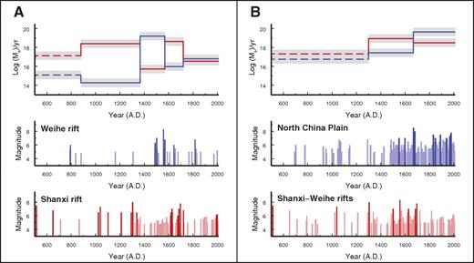 (A) Bottom two panels show occurrence and magnitude (M ≥4.0) of earthquakes in the Shanxi and Weihe rifts. Top panel compares the time-averaged rate of seismic moment release (Newton-meter/yr) between the two rifts (colors are correlated with those in the bottom panels). Dashed lines are for older intervals, wherein some events are likely unrecorded. Gray bands indicate uncertainties associated with an estimated ±0.3 error in the magnitudes, which were based on the maximum intensity and the radius of the affected area (Ma, 1989). (B) Similar to (A) for the comparison of moment release between the North China Plain and the Weihe-Shanxi rift system.