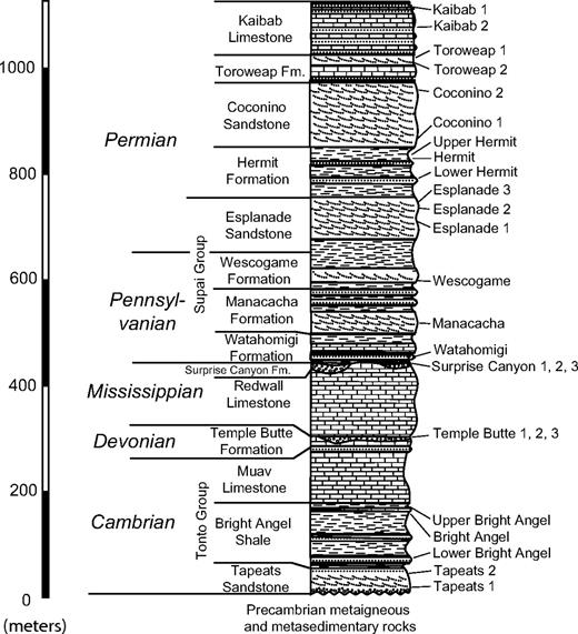 Schematic column of the Paleozoic strata present in the central Grand Canyon (adapted from R. Blakey, http://jan.ucc.nau.edu/∼rcb7/Kaibab_Trail.jpg). Sample names are indicated.