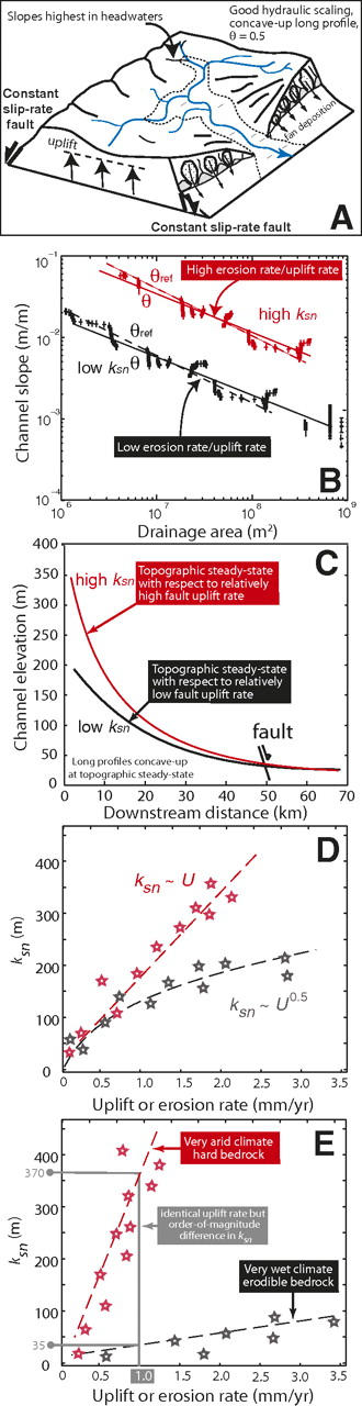 (A) Cartoon showing a river eroding an uplifting fault-bounded horst, which has achieved topographic steady-state with the rock uplift rate in the footwall. (B) Theoretical channel slope-drainage area plots for the river in (A). If the fault uplifts at a higher rate, the normalized steepness index ksn of the channel is greater (i.e., S is larger for identical A than at low uplift/erosion rates). θ is the best-fit concavity (i.e., gradient) of the S-A plot, and θref is the regional reference concavity (typically 0.45–0.5) used to derive ksn. (C) Representative long profiles implied for the high and low ksn rivers shown in (B). (D) Theoretical relationships between ksn and uplift or erosion rate vary from linear (red) to sub-linear (black), depending on erosion dynamics. (E) ksn against uplift or erosion rate in areas with different climate or rock strengths.