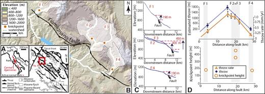 (A) Location and geological map of active normal faults in the Central Apennines. (B) The Fiamignano fault and study rivers F1–F4.; transient knickpoints related to a throw-rate increase at 0.8 Ma are shown as red dots. (C) Long profiles of F1–F4, showing knickpoint elevation measured from the fault. (D) Throw and throw rate along strike of the fault (from Whittaker et al., 2008). Knickpoint height mirrors the throw and throw-rate distribution.