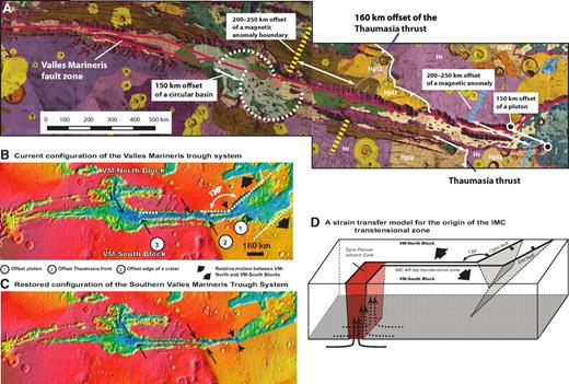 (A) Geologic map of Valles Marineris from Witbeck et al. (1991). Major offset geological and geophysical markers are also indicated. See text for details. (B) Current configuration of the southern Valles Marineris trough zone. (C) Restored configuration of the southern Valles Marineris trough zone after removing 150 km of left-slip motion on the Ius-Melas-Coprates fault. (D) A strain transfer model for the origin of the Ius-Melas-Coprates (IMC) fault zone in southern Valles Marineris. The fault zone separates the Valles Marineris–North block from the Valles Marineris–South block and terminates at an expanding zone filled by intrusive and extrusive igneous rocks at Syria Planum that had accommodated east-west extension in the west. In the east, motion on the fault zone is absorbed by northwest-southeast extension across the Capri-Eos rift (CER) zone. Note that the Capri normal fault is oriented at 136° rather than 90°, as would be expected for a typical transform-spreading center relationship on Earth. The transtensional motion and the oblique relationship between the Ius-Melas-Coprates and Capri-Eos rift fault zones suggest a leaky transform fault origin for the formation of the southern Valles Marineris (VM) fault zone (Garfunkel, 1981).