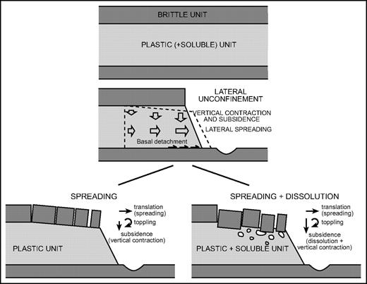 Evolutionary sketch showing the main displacement components in a lateral spread related to the outward expansion of a plastic unit as well as a plastic and soluble formation affected by interstratal karstification. Lateral extension is accompanied by vertical contraction, with the consequent translation, subsidence, and outward rotation of the spreading blocks. The subsidence of cap-rock blocks may reach significantly higher magnitudes if the underlying evaporitic unit is affected by interstratal dissolution.
