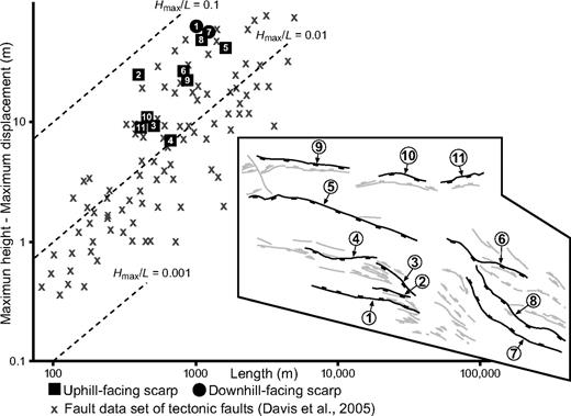 Log-log plot illustrating the relationship (aspect ratio) between the maximum height of downhill- and uphill-facing fault scarps and their length, measured as a straight line, in the lateral spread of Peracalç. Inset map shows the measured gravitational faults. Crosses correspond to maximum displacement and fault length data of tectonic faults including the global data set (Schlische et al., 1996) and data from the Ostler fault zone, New Zealand (Davis et al., 2005).