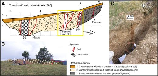 (A) Log of trench 3 excavated across a scarp at the S margin of the northeastern graben in the Montcortés Lake area. See location in Figure 9. (B) Image showing the trench near the eastern tip of the scarp, degraded by agricultural activity. (C) Photograph of the logged side of the trench where faults F1 and F2, and the associated fissure were recognized.