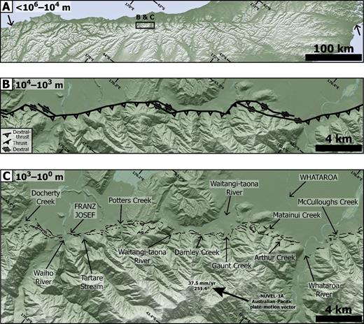 (A) Extent of the onshore trace of the Alpine fault (arrows) visible from topography. Notice the straightness of the Alpine fault at this scale (<106–104 m). All images in this figure utilize a hillshade derived from the Land Information New Zealand 100 m digital elevation model. Illumination is from the northwest. (B) Major serially partitioned (oblique-) thrust and strike-slip faults mapped from field, aerial photographic, and light detection and ranging (LiDAR) data (refined after Norris and Cooper, 1995). Serially partitioned segments are of the order of 104–103 m in length. The strike-slip faults occur at the scale of the major river valleys and can be thought of as passive linkage structures necessitated by tears in the basal fault plane in the near surface. (C) All fault traces identified in this study (n = 268) mapped at 103–100 m scale from LiDAR data, field checking, and previous work. Local Australian-Pacific plate-motion vector is from NUVEL-1A (DeMets et al., 1994). Towns of Franz Josef and Whataroa are denoted in capital letters. Location names are those referred to in Figure 4.