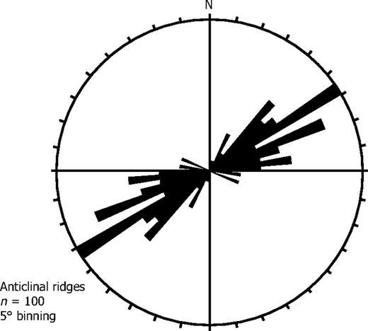 Rose diagram of 100 anticlinal ridge axes with 5° binning.