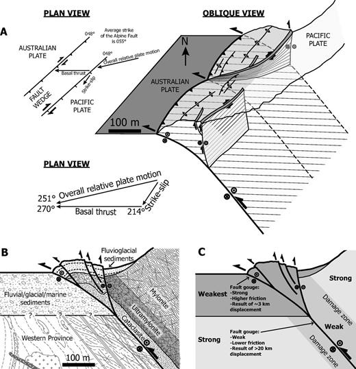 Geometric models. (A) Oblique three-dimensional model based on geometry near Franz Josef (Fig. 4C). Topographic profile is derived from the light detection and ranging (LiDAR) digital elevation model. The relative sizes of the arrows show how slip is partitioned relative to a stationary Australian plate. Lines on fault planes show expected slip vectors from field data and calculations. Plan views show expected slip vector partitioning on the fault wedge boundaries (does not account for deformation within the fault wedge). (B) Fault-perpendicular cross section through front of model in A showing fault wedge structure. (C) Conceptual model showing relative strengths of materials. Note the significance of the depth to basement in the footwall for controlling the basal fault dip and the width of the fault damage zone for controlling the width of the fault wedge.