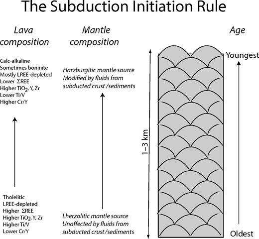 The subduction initiation rule, simplified after Whattam and Stern (2011). Ophiolites (and forearc crust) that form as a result of subduction initiation preserve systematic variations in basalt compositions (left), from mid-ocean-ridge basalt (MORB)–like at the base to volcanic arc)–like basalt (VAB), even boninitic, at the top. This reflects changes in the source mantle as a new subduction zone starts, beginning with adiabatic upwelling of asthenosphere that is not influenced by subduction-related fluids (Fig. 9B) to form MORB-like basalts (forearc basalts) by seafloor spreading. Fluids from the sinking lithosphere become increasingly important with time, eventually reaching and metasomatically re-enriching the increasingly depleted mantle source of melts (Fig. 9C). Asthenospheric upwelling diminishes in importance with time and is ultimately replaced by induced convection as sinking lithosphere begins downdip motion, and true subduction begins (Fig. 9D). This isolates the forearc mantle wedge, leading to establishment of localized magmatic arc behind a cold, dead forearc. LREE—light rare earth element; ΣREE— total rare earth element concentrations.