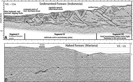 Comparison of seismic-reflection profiles of (A) sedimented and (B) naked (unsedimented) forearcs. (A) Prestack depth-migrated section of multichannel reflection profile off the Sunda Strait, from Kopp and Kukowski (2003) and interpreted by them. An arcward increase in material strength results in a segmentation of the margin. Faint seaward- and landward-dipping faults cut the trench fill in the protothrust zone of segment I, indicating the first stages of faulting. The deformation front marks the onset of faulting in conjugate pairs of fore-thrusts and back thrusts. The frontal active accretionary prism (segment II) is composed of tilted thrust slices separated by regularly spaced thrust faults. The transition to the fossil accretionary prism of the outer high is marked by a prominent out-of-sequence thrust. Segment III forms the backstop to the frontally accreted material and displays much reduced tectonic activity, mainly manifested in the occasional reactivation of previous thrusts, which helps adjust the taper. (B) Mariana forearc, trench, and part of incoming Pacific plate shown as depth section (MCS Line 22–23, from Oakley et al., 2008). Circles locate the points along the plate reflection where depths were recorded. Normal faults on the incoming plate and the Mariana forearc are interpreted. The toe of the forearc is uplifted as the flank of a Pacific plate seamount subducts. M—seafloor multiple; V.E.—vertical exaggeration.