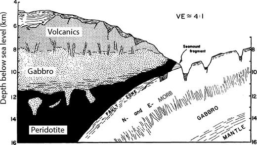 Interpretive section of a typical intra-oceanic forearc as reconstructed from dredging of the Tonga Trench. Figure is from Bloomer and Fisher (1987), reproduced with permission of Journal of Geology. N- and E- MORB refer to normal and enriched mid-ocean ridge basalt. V.E.—vertical exaggeration.