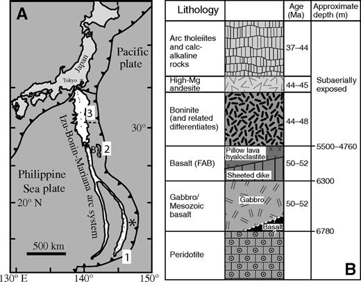 (A) Schematic map of the Izu-Bonin-Mariana arc system, showing principal tectonic features and forearc crustal sections discussed in text. 1—study of Reagan et al. (2010); 2—study of Ishizuka et al. (2011); 3—study of DeBari et al. (1999). Asterisk marks location of Deep Sea Drilling Project (DSDP) Site 458; B is location of Bonin (Ogasawara) Islands. White region is seafloor <2500 m deep. Dashed line shows location of profile in Figure 8. (B) Schematic columnar section of crust exposed in the Bonin inner-trench wall, from Ishizuka et al. (2011), used with permission by Elsevier. FAB—forearc basalt.