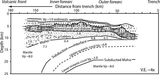 Simplified P-wave velocity structure beneath Izu forearc (approximately E-W line at 30°50′E), modified after Kamimura et al. (2002), with interpreted lithologies. Note that forearc crustal thickness decreases from ∼11 km near the volcanic front to 5 km or less near the trench. Note also significantly lower P-wave seismic velocity (Vp) in uppermost mantle beneath the outer forearc (6.4–6.8 km/s vs. 7.3–8.0 km/s), probably reflecting greater serpentinization beneath the outer forearc.