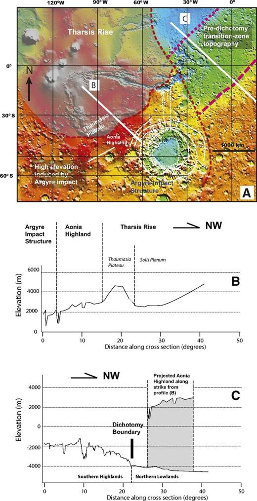 (A) Detailed topographic relationship between the exposed dichotomy boundary and the Tharsis rise. The gray area was created by combined effect of the Argyre impact and Tharsis uplift that truncates the older topography as represented by the exposed segment of the transition zone between the plateau region of the southern highlands and the floor of the northern lowland basin. Note that the area between the Thaumasia Plateau and the Argyre impact structure is much higher that the transitional zone, which was probably created by the oblique (northwestward) Argyre impact. See text for details. (B) Topographic profile from northern edge of the Argyre impact basin to the southeastern part of Syria Planum. (C) Topographic profile across the transition zone between the southern highlands and the northern lowlands. Note that the dichotomy boundary lies at the break of slope between the north-sloping southern highlands and the flat northern lowlands. Also note that the region between the Thaumasia Plateau and Argyre impact basin has an elevation that is ∼6.5 km above the average elevation of the northern lowlands. As no obvious structures or deposition of volcanic rocks from the Tharsis rise can be used to explain this topographic high, its formation must be related to the Argyre impact, postdating the formation of the dichotomy boundary.