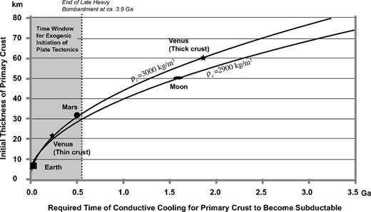 Relationship between initial crustal thickness and the required time for the lithosphere hosting the crust to become subductable via conductive cooling. As no consideration is given to heating in the mantle from radioactive decay and possible small-scale convection below the cooling lithosphere, the time shown here represents a minimum time for crust to become subductable since its hot start from a molten magma ocean. Two average densities of the crust are given. The density of mantle lithosphere is assumed to be 3300 kg/m3, and mantle below the lithosphere is assumed to be 3250 kg/m3. The gray area represents the time window during which the inner solar system was experiencing frequent large impacts, which were capable of initiating plate subduction of the lithosphere near the impact sites where the lithosphere was subductable.