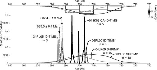 Normalized probability density plots for sensitive high-resolution ion microprobe (SHRIMP), chemical abrasion–isotope dilution–thermal ionization mass spectrometry (CA-ID-TIMS), and ID-TIMS analyses of the Oxford Mountain tuffite originally sampled by Fanning and Link (2004). Samples 06PL00 and 04JK09, ∼200 m along strike south of 06PL00, were analyzed first by SHRIMP. SHRIMP histograms are plotted on the inverted y-axis. Sample 04JK09 was reanalyzed by CA-ID-TIMS (this study). *ID-TIMS age reported by Condon and Bowring (2011) from samples 34PL05 (25 m away from 04JK09) and 06PL00. †New CA-ID-TIMS age from sample 16JK10 (not plotted), this study. See sample locations in Figure 4 and Table DR2 (see text footnote 1).